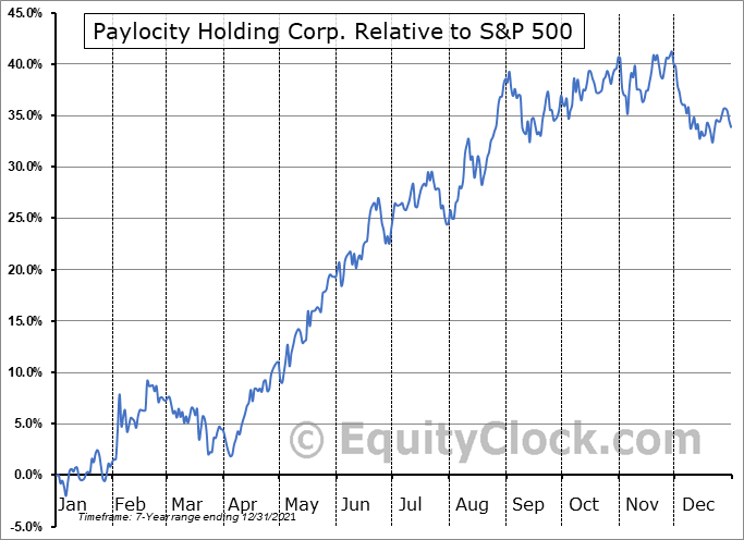 PCTY Relative to the S&P 500