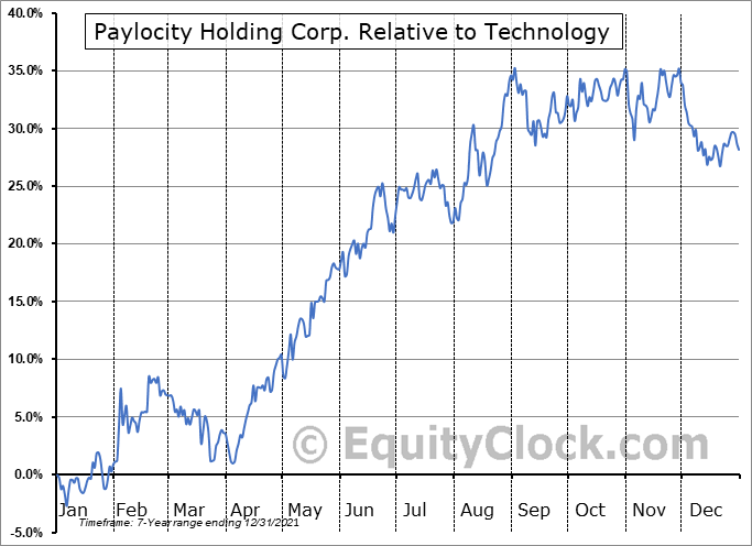 PCTY Relative to the Sector