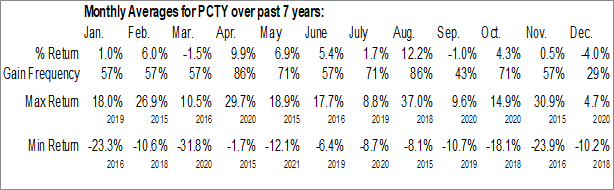 Monthly Seasonal Paylocity Holding Corp. (NASD:PCTY)