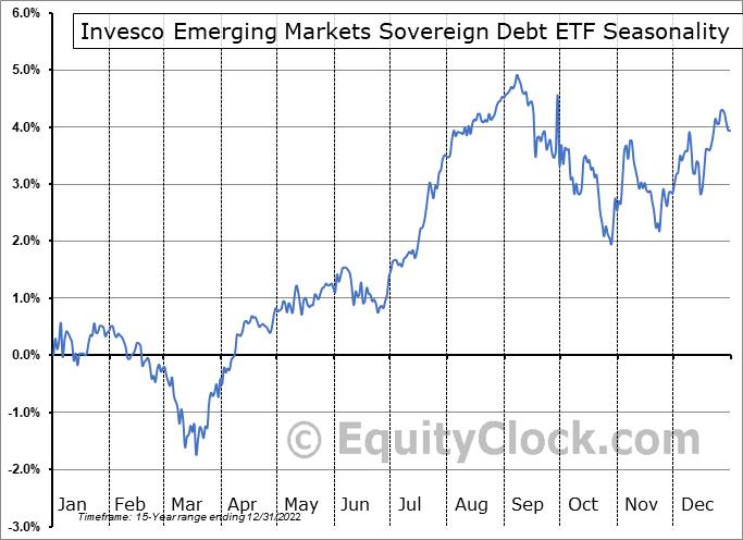 Invesco Emerging Markets Sovereign Debt ETF (NYSE:PCY) Seasonal Chart