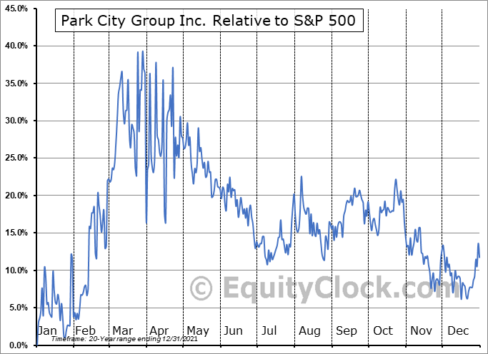 PCYG Relative to the S&P 500