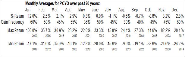 Monthly Seasonal Purecycle Corp. (NASD:PCYO)