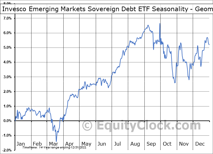 Invesco Emerging Markets Sovereign Debt ETF (NYSE:PCY) Seasonality