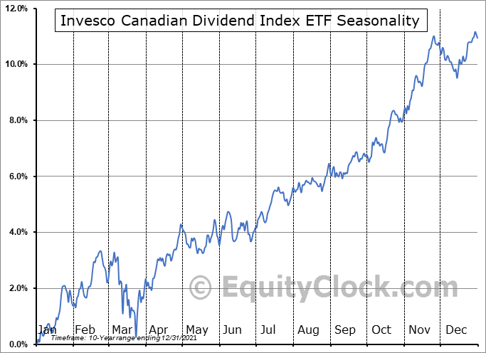 Invesco Canadian Dividend Index ETF (TSE:PDC.TO) Seasonal Chart