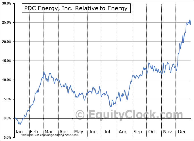PDCE Relative to the Sector