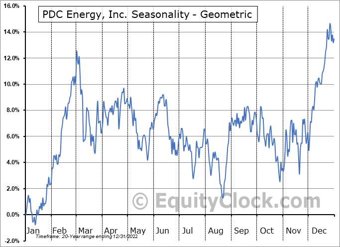 PDC Energy, Inc. (NASD:PDCE) Seasonality
