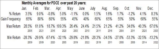 Monthly Seasonal PDC Energy, Inc. (NASD:PDCE)