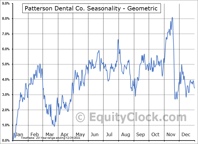 Patterson Dental Co. (NASD:PDCO) Seasonality