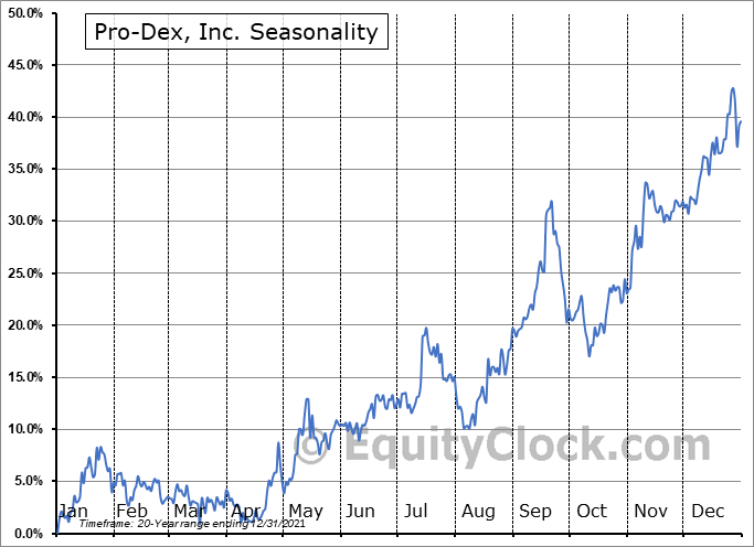 Pro-Dex, Inc. (NASD:PDEX) Seasonal Chart
