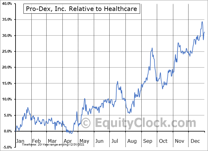 PDEX Relative to the Sector