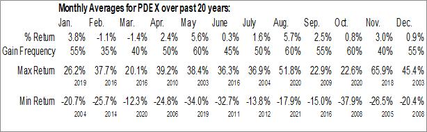 Monthly Seasonal Pro-Dex, Inc. (NASD:PDEX)