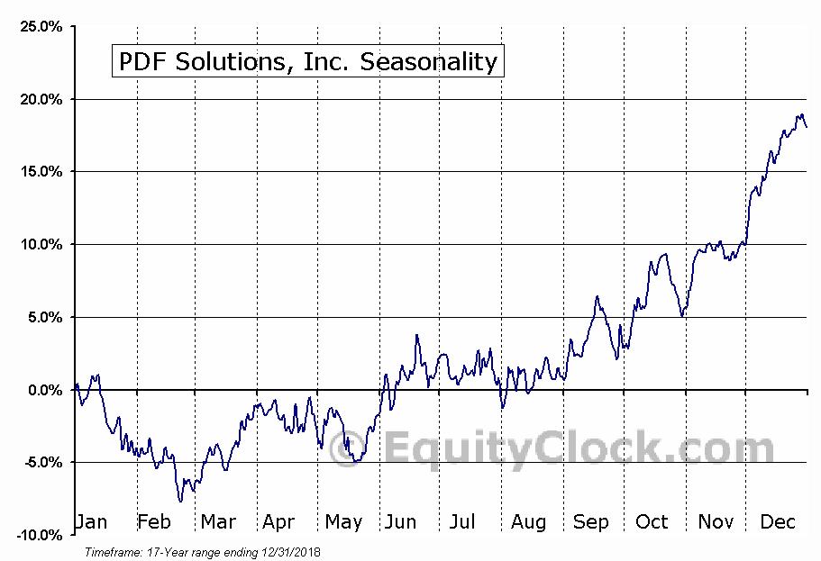 PDF Solutions, Inc. (NASD:PDFS) Seasonal Chart
