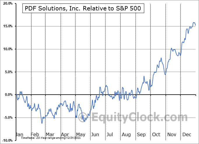PDFS Relative to the S&P 500