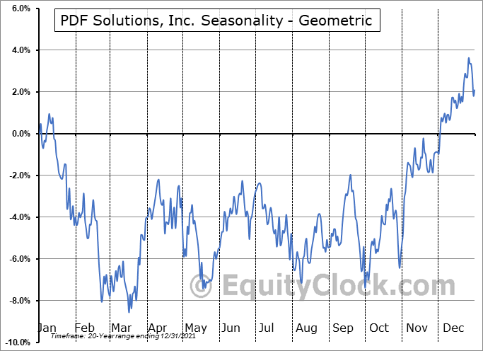 PDF Solutions, Inc. (NASD:PDFS) Seasonality