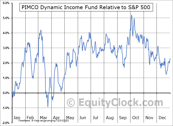 PDI Relative to the S&P 500