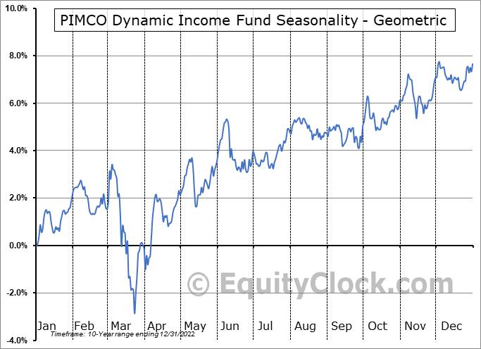 PIMCO Dynamic Income Fund (NYSE:PDI) Seasonality