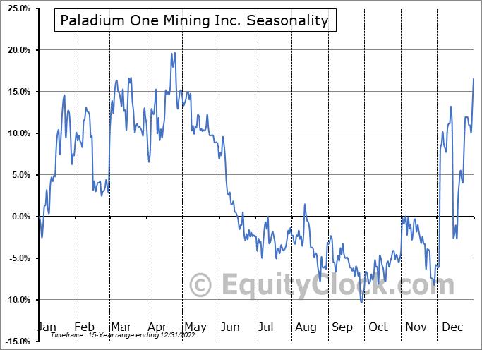 Paladium One Mining Inc. (TSXV:PDM.V) Seasonality