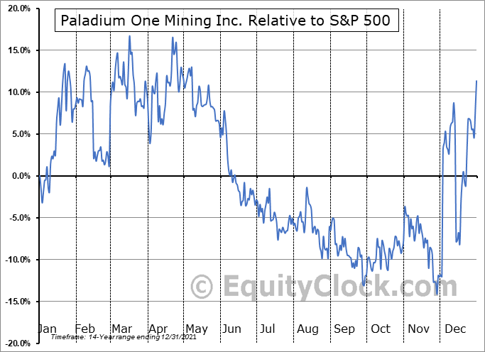 PDM.V Relative to the S&P 500