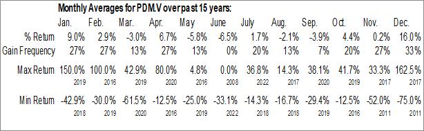 Monthly Seasonal Paladium One Mining Inc. (TSXV:PDM.V)
