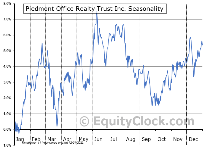 Piedmont Office Realty Trust Inc. (NYSE:PDM) Seasonality