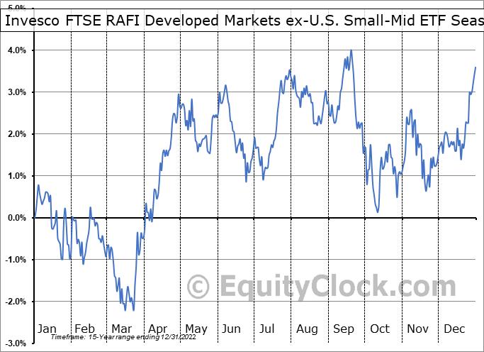 Invesco FTSE RAFI Developed Markets ex-U.S. Small-Mid ETF (NYSE:PDN) Seasonality
