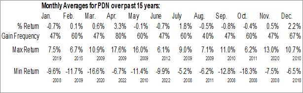 Monthly Seasonal Invesco FTSE RAFI Developed Markets ex-U.S. Small-Mid ETF (NYSE:PDN)
