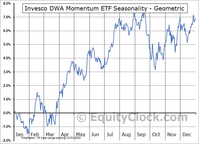 Invesco DWA Momentum ETF (NASD:PDP) Seasonality
