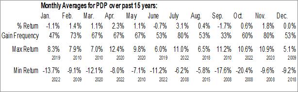 Monthly Seasonal Invesco DWA Momentum ETF (NASD:PDP)