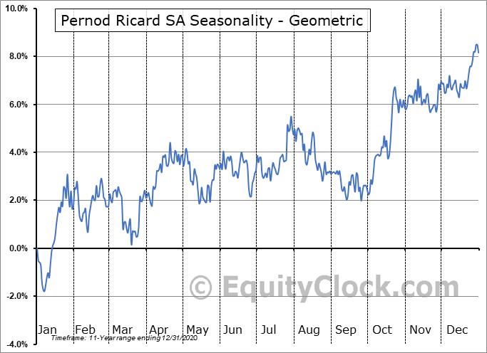 Pernod Ricard SA (OTCMKT:PDRDY) Seasonality