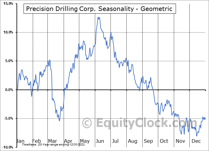 Precision Drilling Corp. (NYSE:PDS) Seasonality