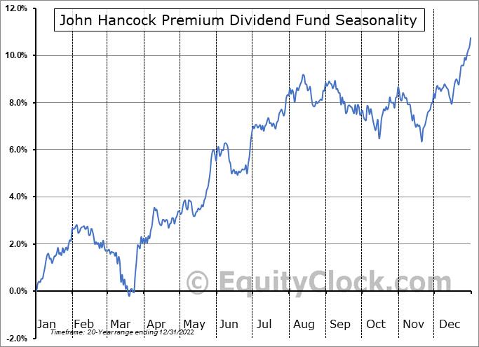 John Hancock Premium Dividend Fund (NYSE:PDT) Seasonality