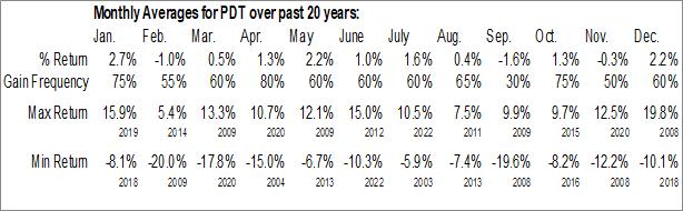 Monthly Seasonal John Hancock Premium Dividend Fund (NYSE:PDT)