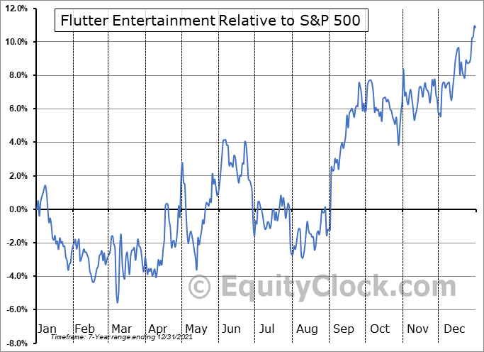 PDYPY Relative to the S&P 500