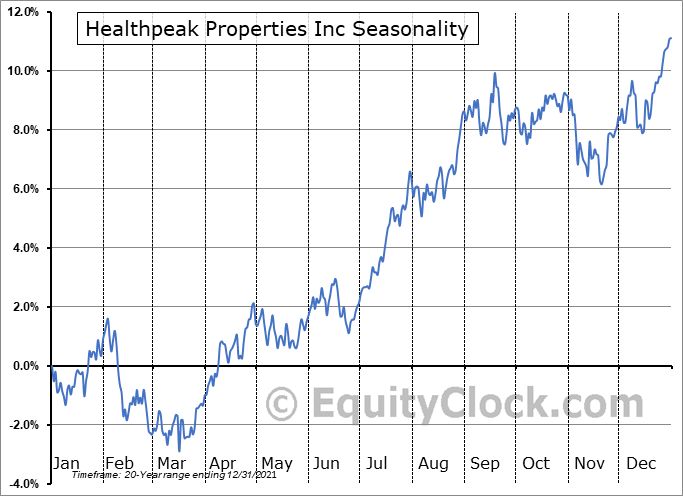 Healthpeak Properties Inc (NYSE:PEAK) Seasonality
