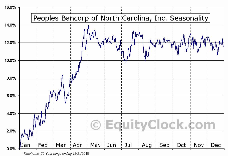 Peoples Bancorp of North Carolina, Inc. (NASD:PEBK) Seasonal Chart