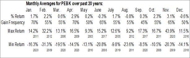 Monthly Seasonal Peoples Bancorp of North Carolina, Inc. (NASD:PEBK)