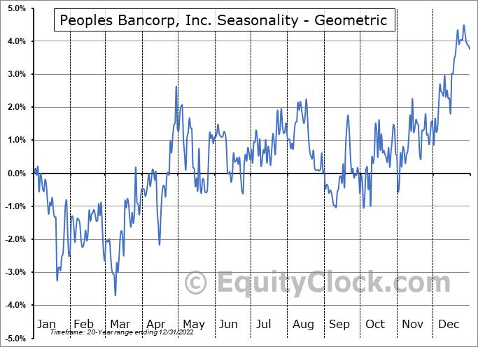 Peoples Bancorp, Inc. (NASD:PEBO) Seasonality