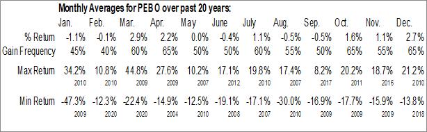Monthly Seasonal Peoples Bancorp, Inc. (NASD:PEBO)