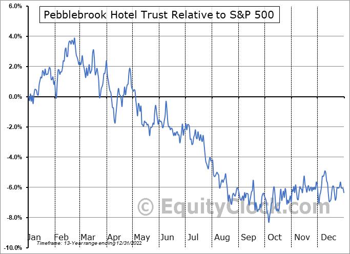 PEB Relative to the S&P 500