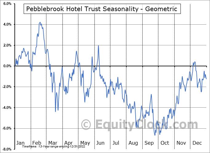 Pebblebrook Hotel Trust (NYSE:PEB) Seasonality