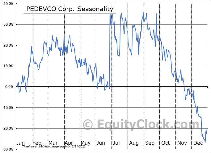 PEDEVCO Corp. (AMEX:PED) Seasonality