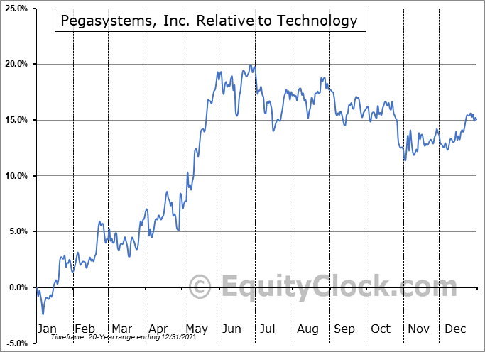 PEGA Relative to the Sector