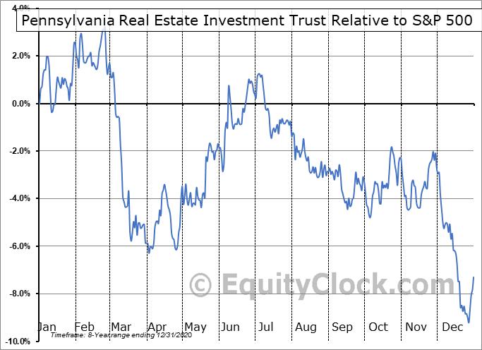 PEI-PB Relative to the S&P 500