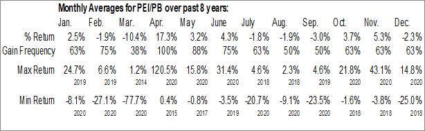 Monthly Seasonal Pennsylvania Real Estate Investment Trust (NYSE:PEI/PB)