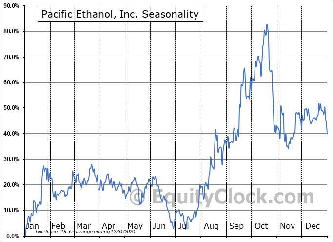 Pacific Ethanol, Inc. (NASD:PEIX) Seasonality