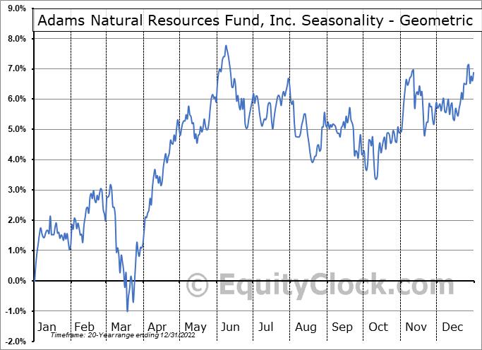 Adams Natural Resources Fund, Inc. (NYSE:PEO) Seasonality