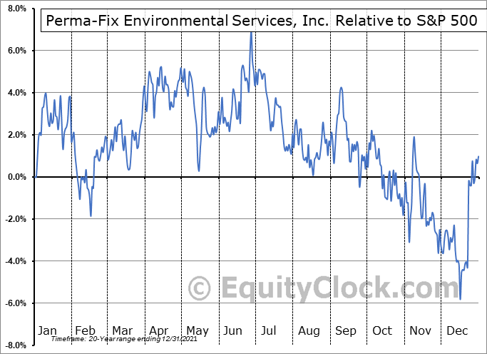 PESI Relative to the S&P 500