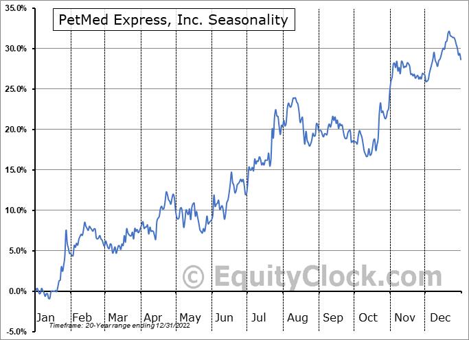 PetMed Express, Inc. Seasonal Chart