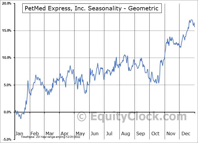 PetMed Express, Inc. (NASD:PETS) Seasonality