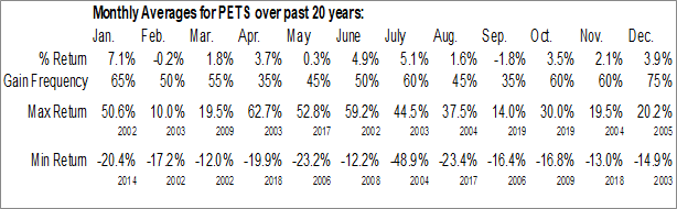 Monthly Seasonal PetMed Express, Inc. (NASD:PETS)